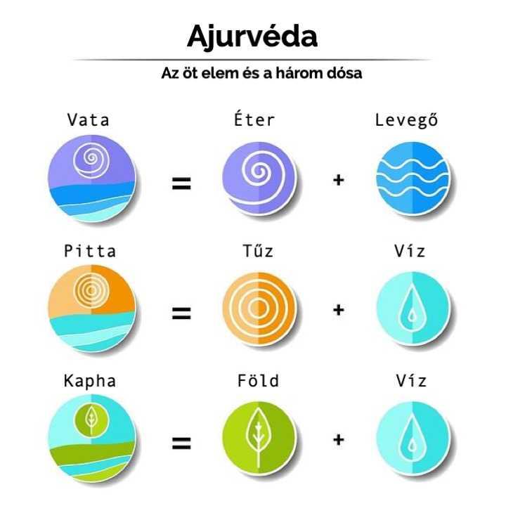ájurvéda: az öt elem